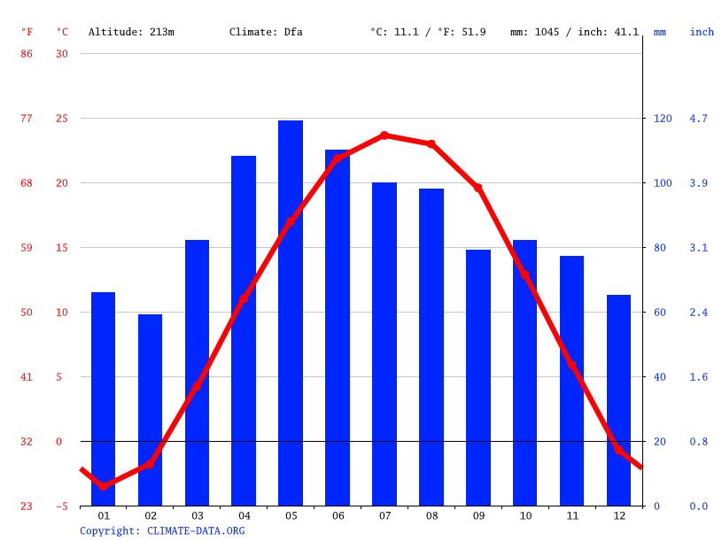 Climate graph // Weather by Month, Morocco