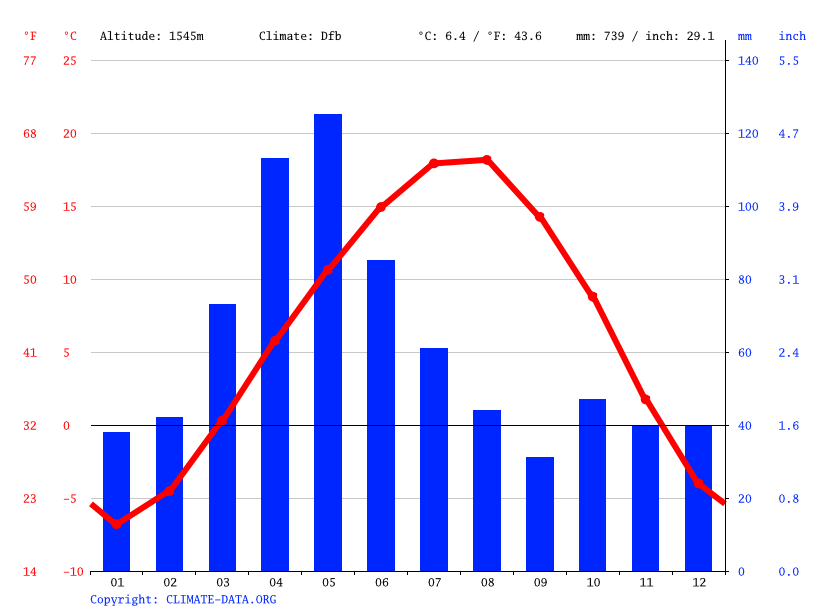 Climate graph // Weather by Month, Gyumri