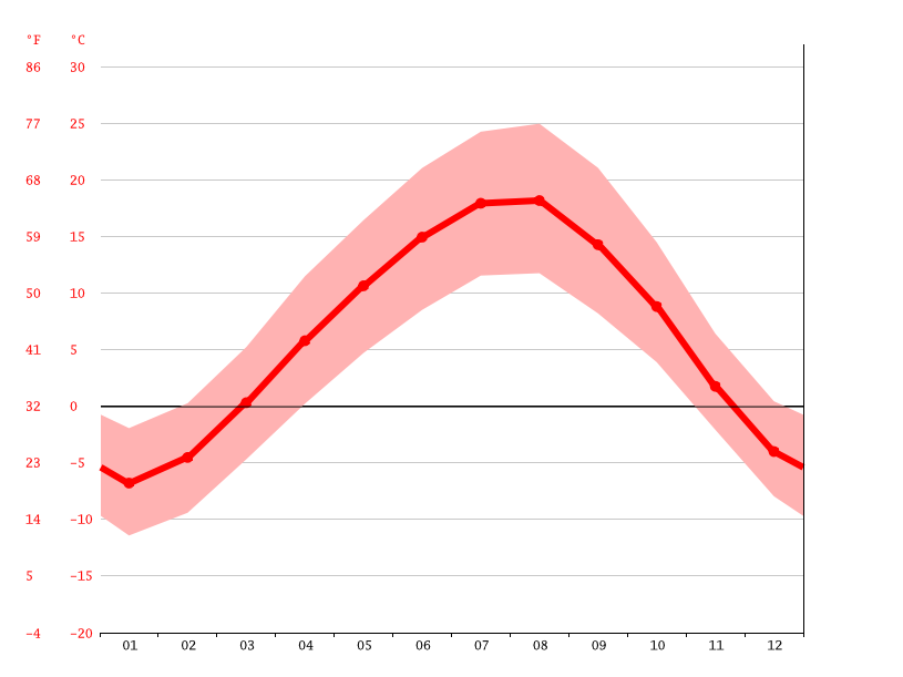 Temperature graph, Gyumri