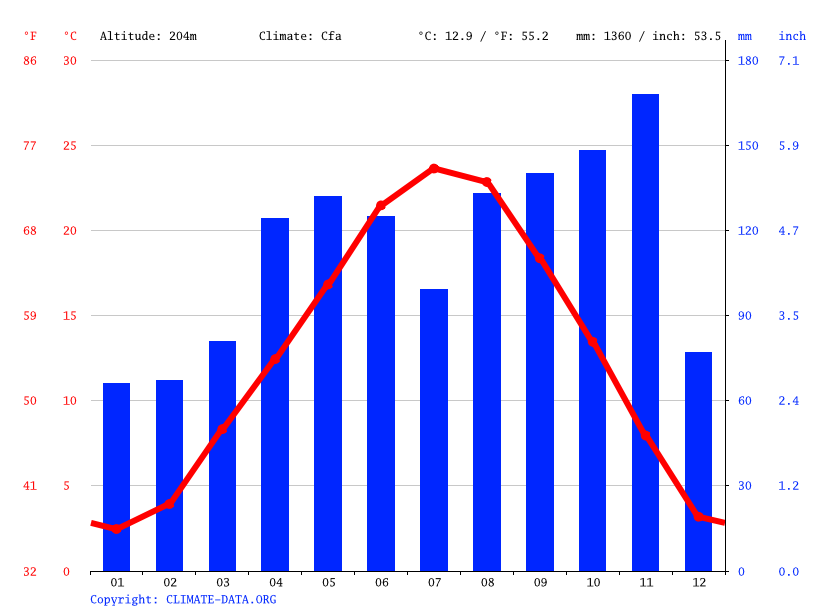Climate graph // Weather by Month, Legnano