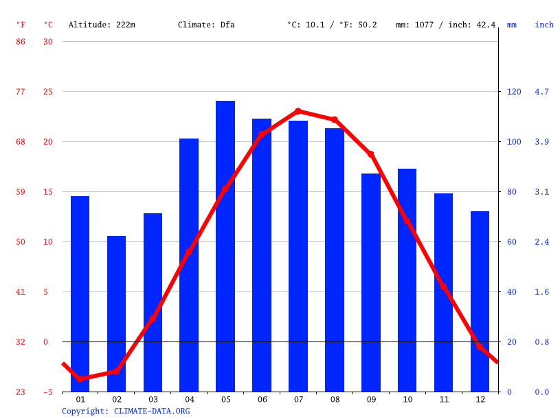 Climate graph // Weather by Month, Eau Claire