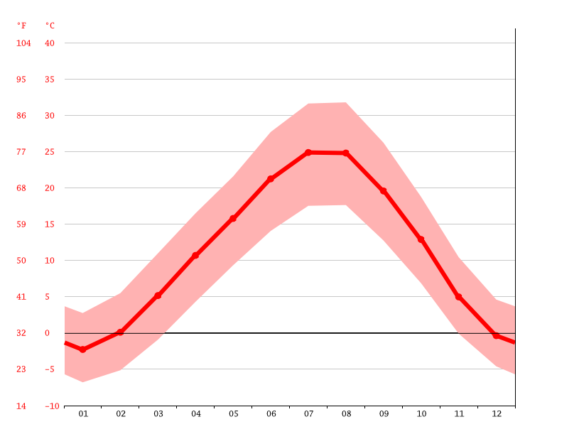Temperature graph, Armavir