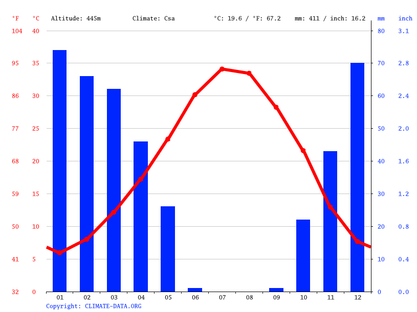 Climate graph // Weather by Month, Qamishlo