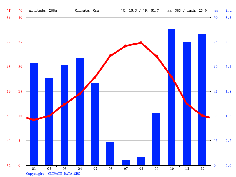 Climate graph // Weather by Month, Évora