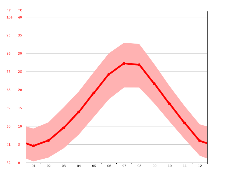 Temperature graph, Karditsa