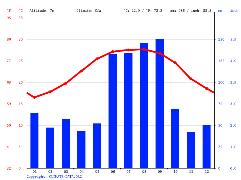 Climate graph // Weather by Month, Anna Maria