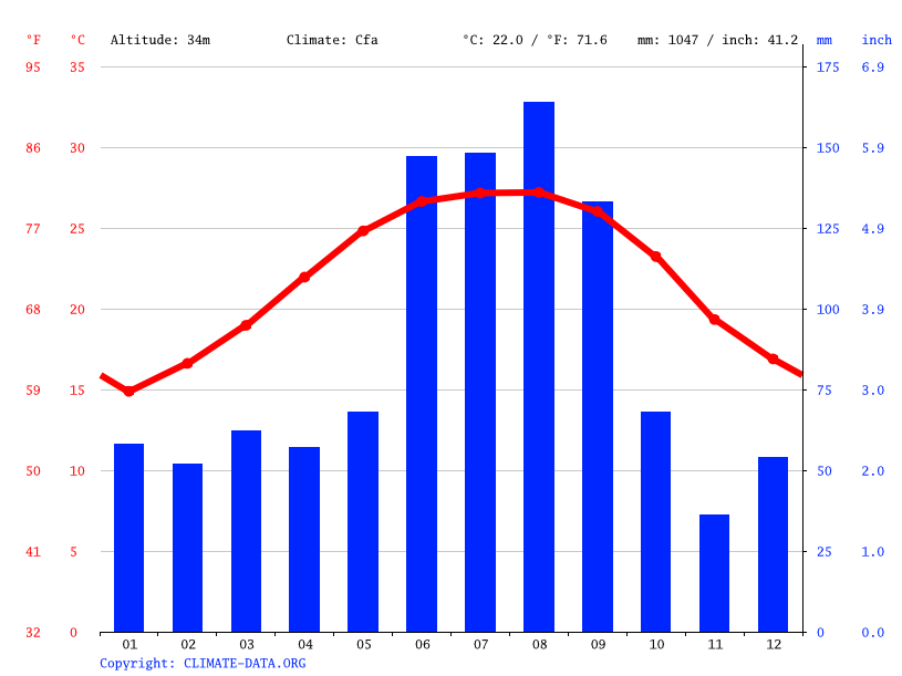 Climate graph // Weather by Month, Zellwood
