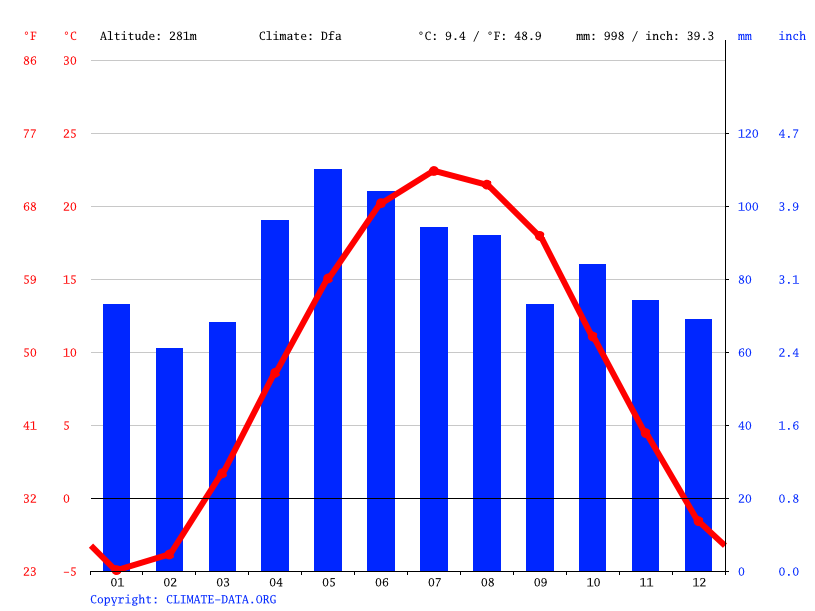 Climate graph // Weather by Month, Marshall