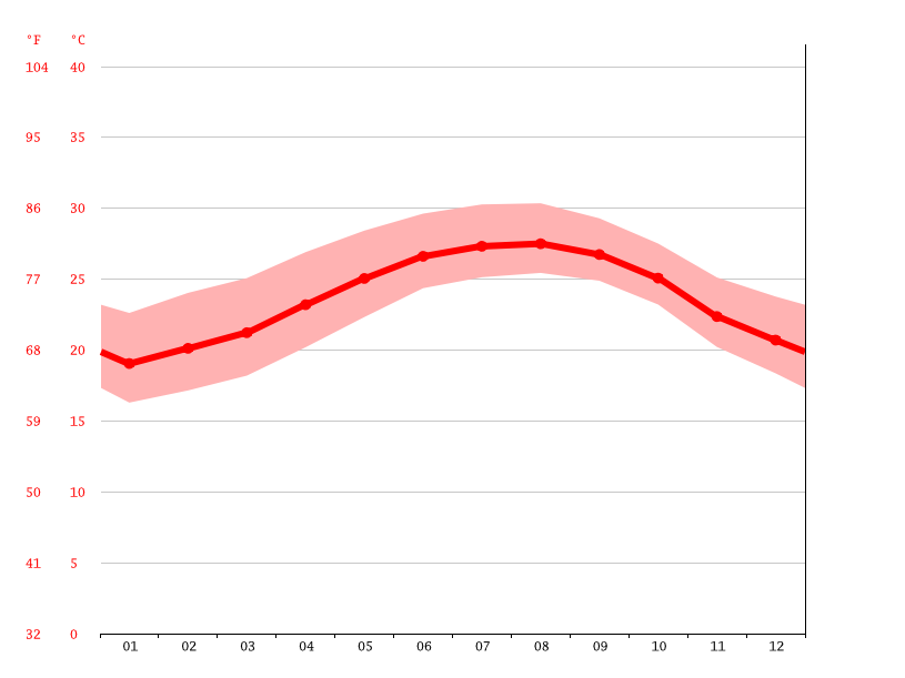 Temperature graph, Mangonia Park