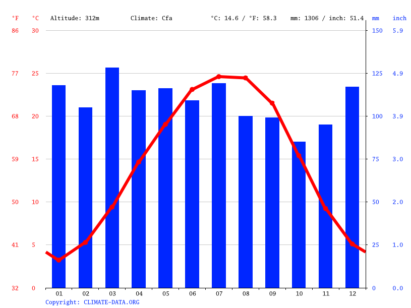 Temperature In Pigeon Forge Tennessee >> Pigeon Forge Climate Average Temperature Weather By Month