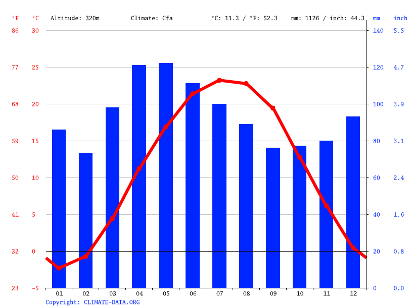 Climate graph // Weather by Month, London