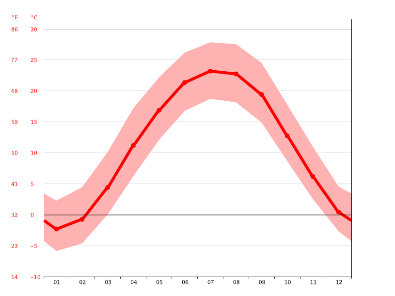 average temperature, London