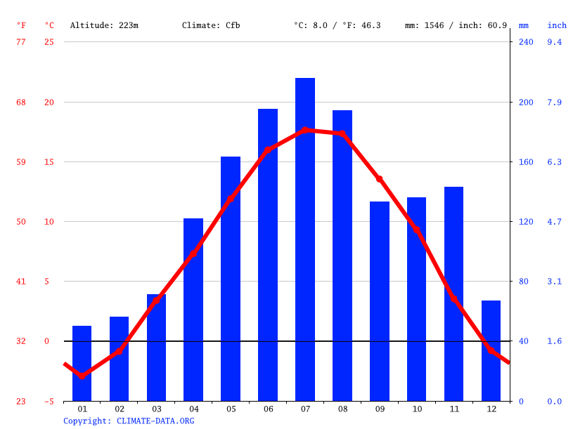 Climate graph // Weather by Month, Mezzolombardo