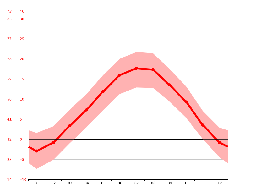 average temperatures, Mezzolombardo