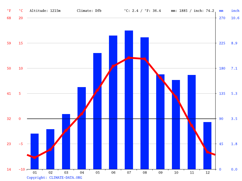 Climate graph // Weather by Month, Cortina d'Ampezzo - Anpezo