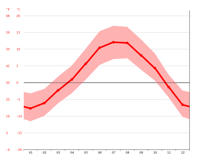 average temperature, Cortina d'Ampezzo - Anpezo