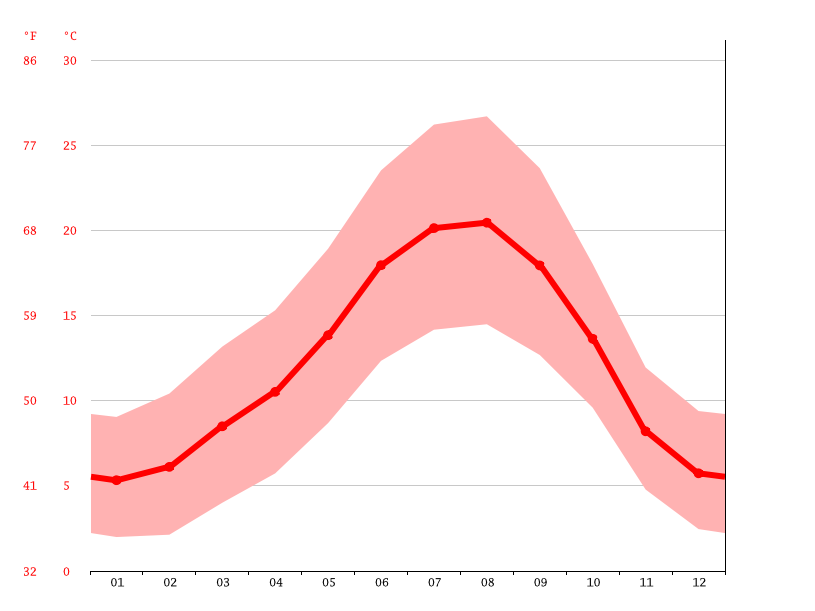 Temperature graph, Vila Real