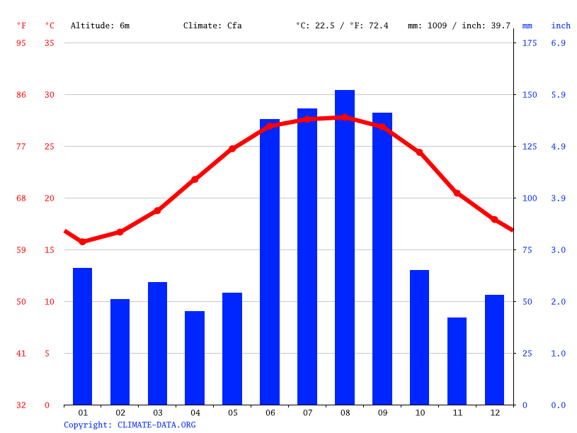 Climate graph // Weather by Month, Indian Shores