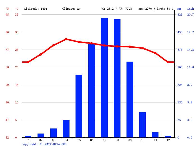 Climate graph // Weather by Month, Thakhek