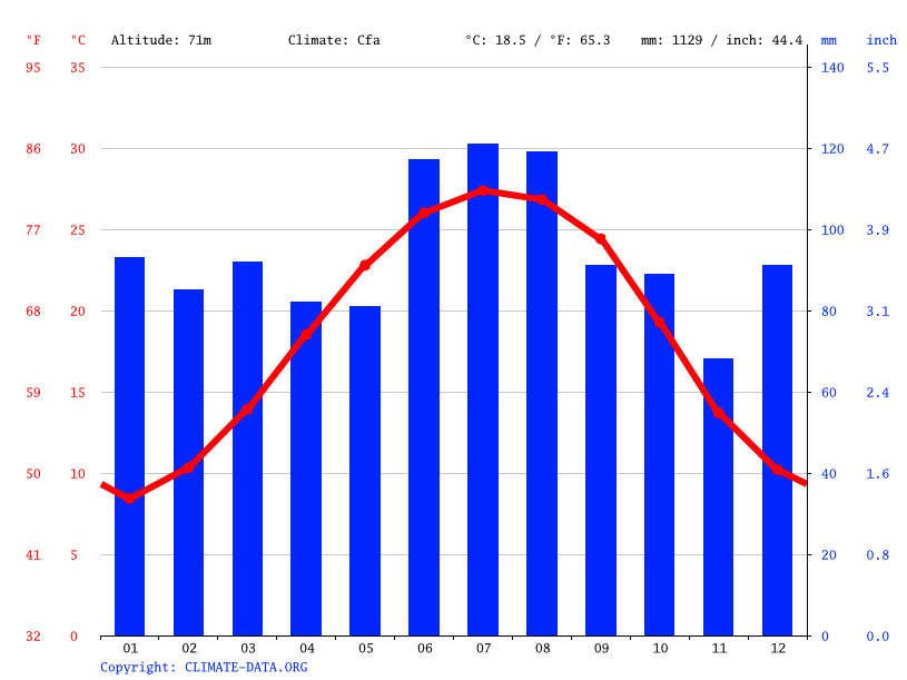 Climate graph // Weather by Month, Barnwell