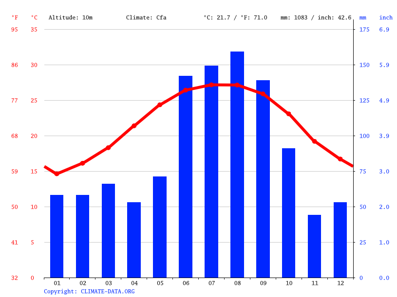 Climate graph // Weather by Month, Bunnell