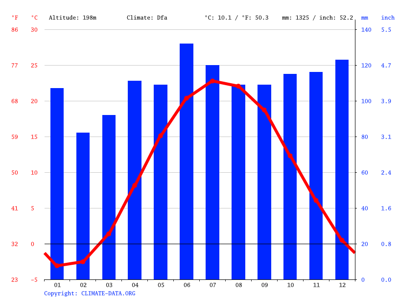 Climograph // Weather by Month, Kirtland