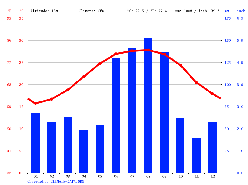 Climograph // Weather by Month, Belleair