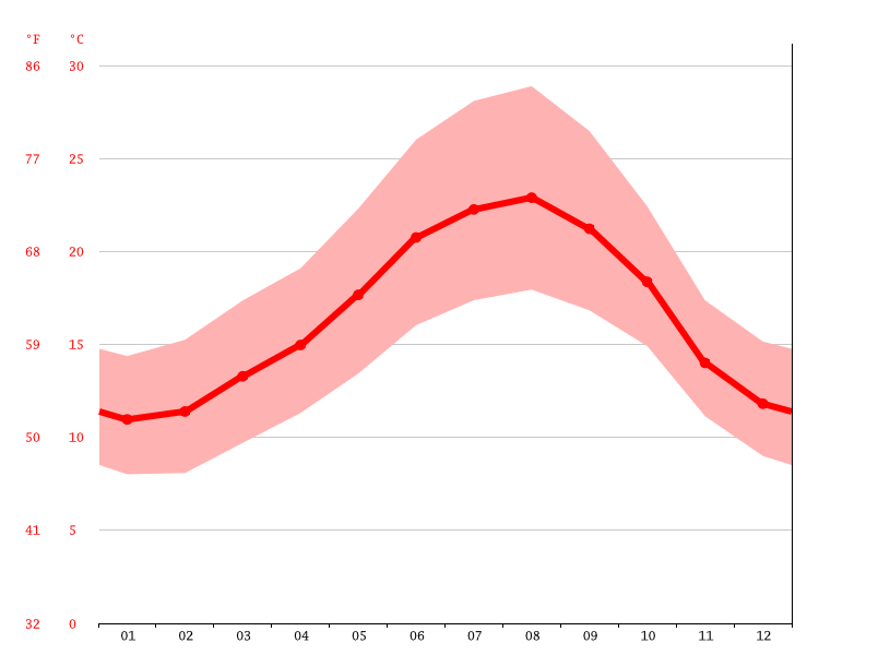 Temperature graph, Setúbal