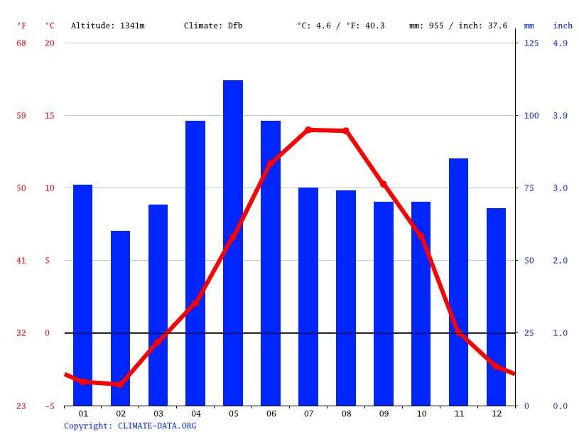 Climate graph // Weather by Month, Encamp