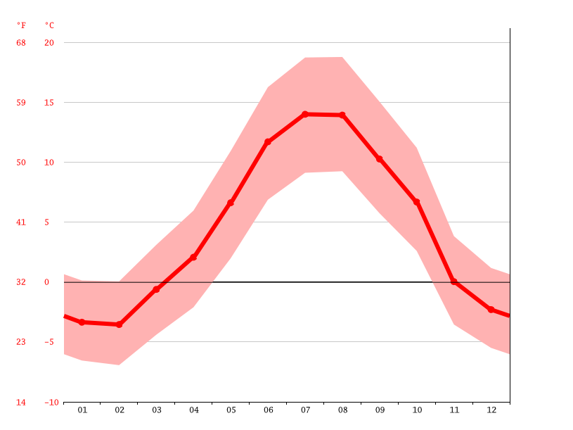 average temperature, Encamp