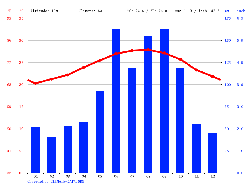 Climate graph // Weather by Month, El Portal