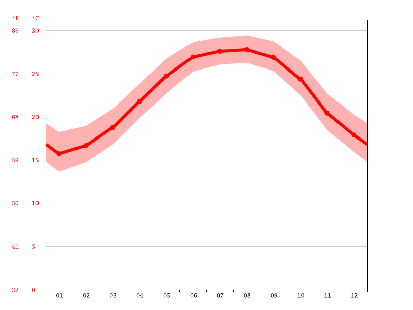Temperature graph, Madeira Beach