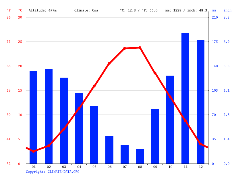 Climate graph // Weather by Month, Ioannina
