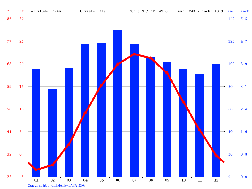 Climate graph // Weather by Month, Orwell
