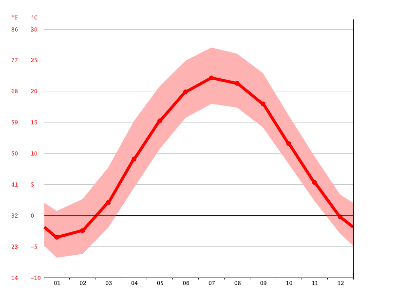 Temperature graph, Orwell