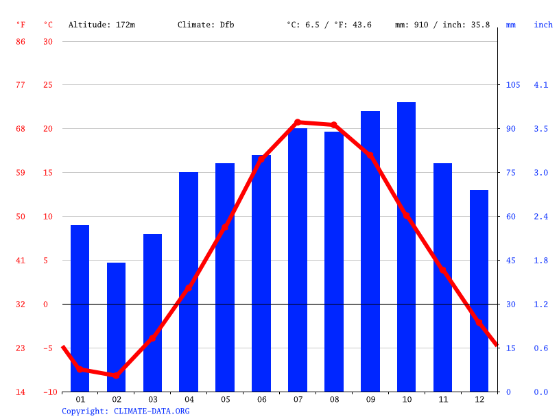 Climate graph // Weather by Month, Mackinac Island