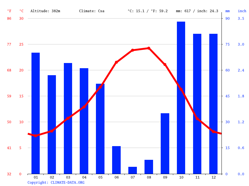 Climate graph // Weather by Month, Portalegre