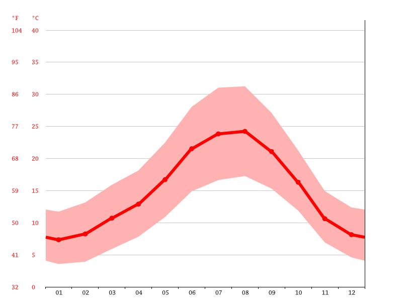 Temperature graph, Portalegre