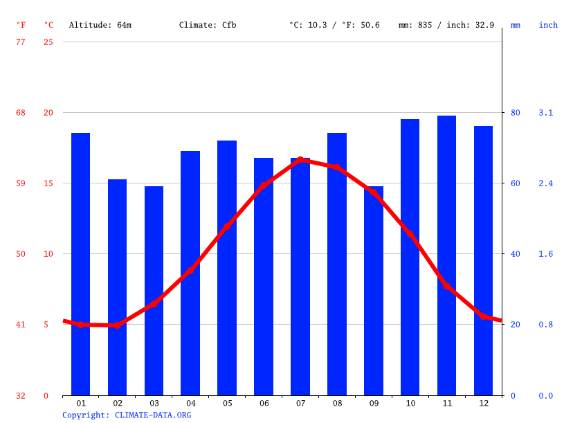 Climate graph // Weather by Month, Bruton