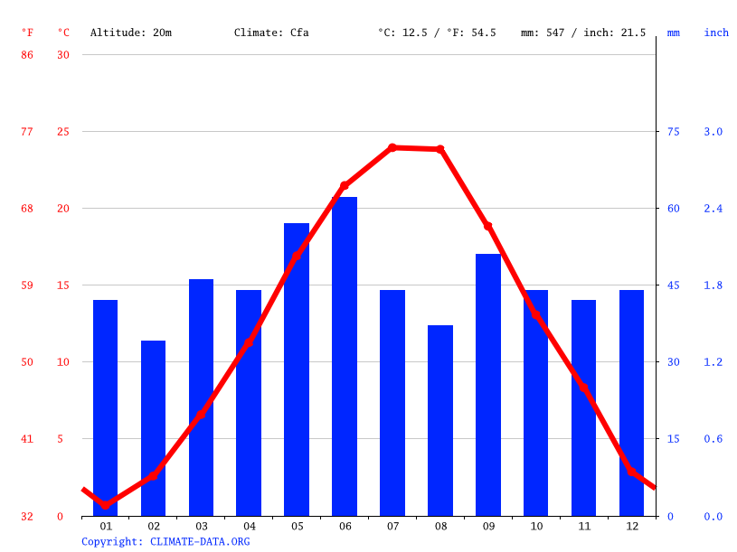 Climate graph // Weather by Month, Medgidia