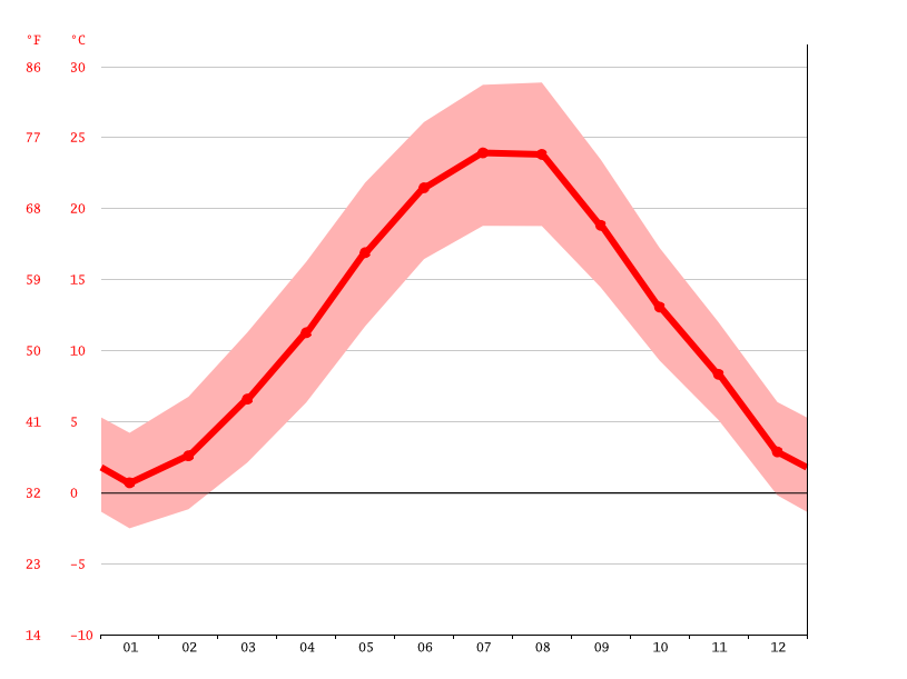 Temperature graph, Medgidia