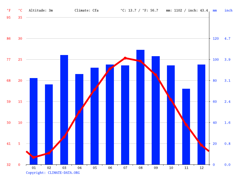 Climograph // Weather by Month, Leipsic