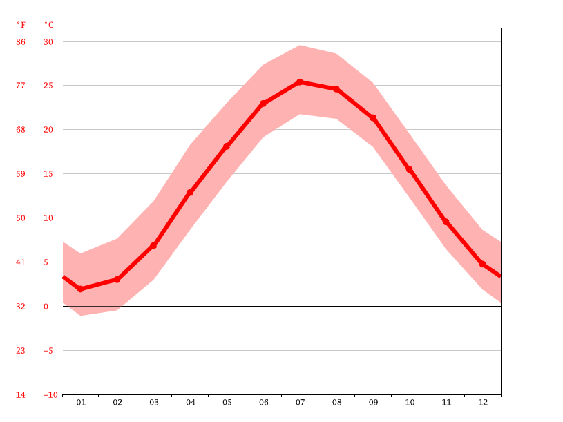 Temperature graph, Viola
