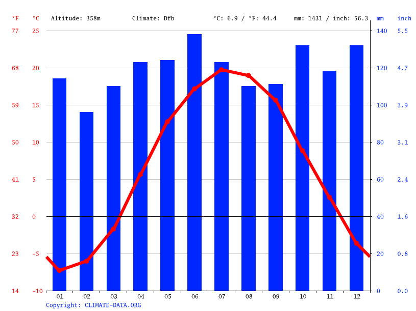 Climate graph // Weather by Month, Russia