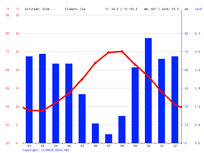 Climate graph // Weather by Month, Monreale