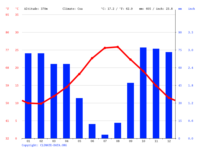 Climate graph // Weather by Month, Partanna