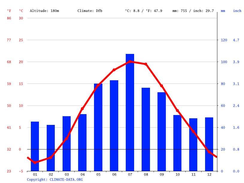 Climate graph // Weather by Month, Lutsk