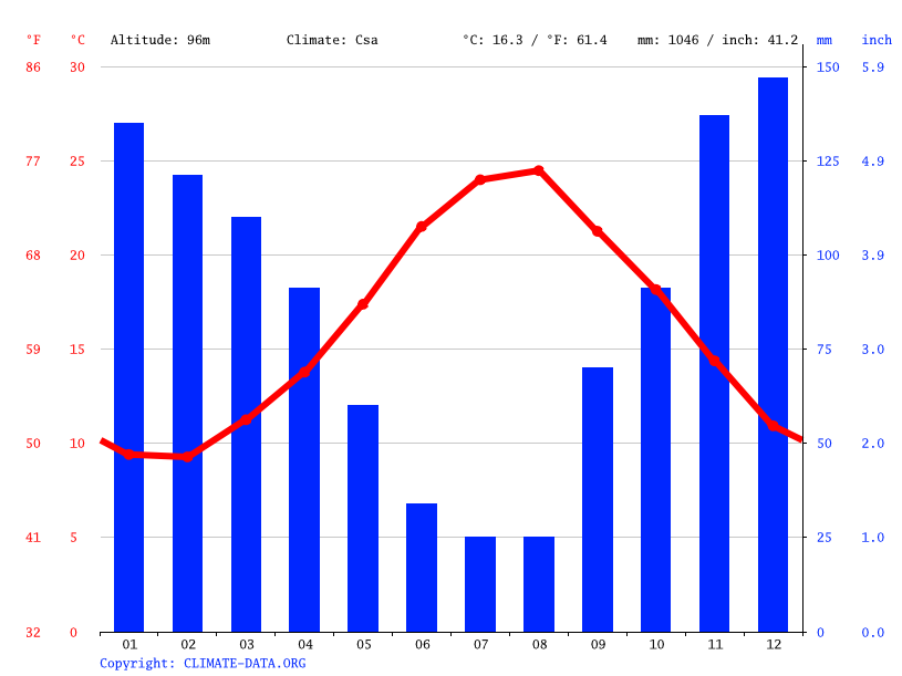 Climate graph // Weather by Month, Lamezia Terme