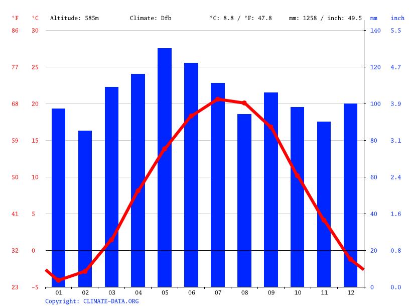 Climat Cassandra Diagramme Climatique Courbe De