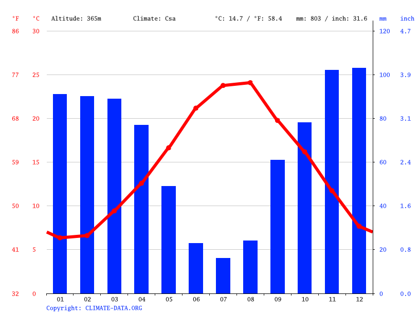 Climate graph // Weather by Month, Luzzi